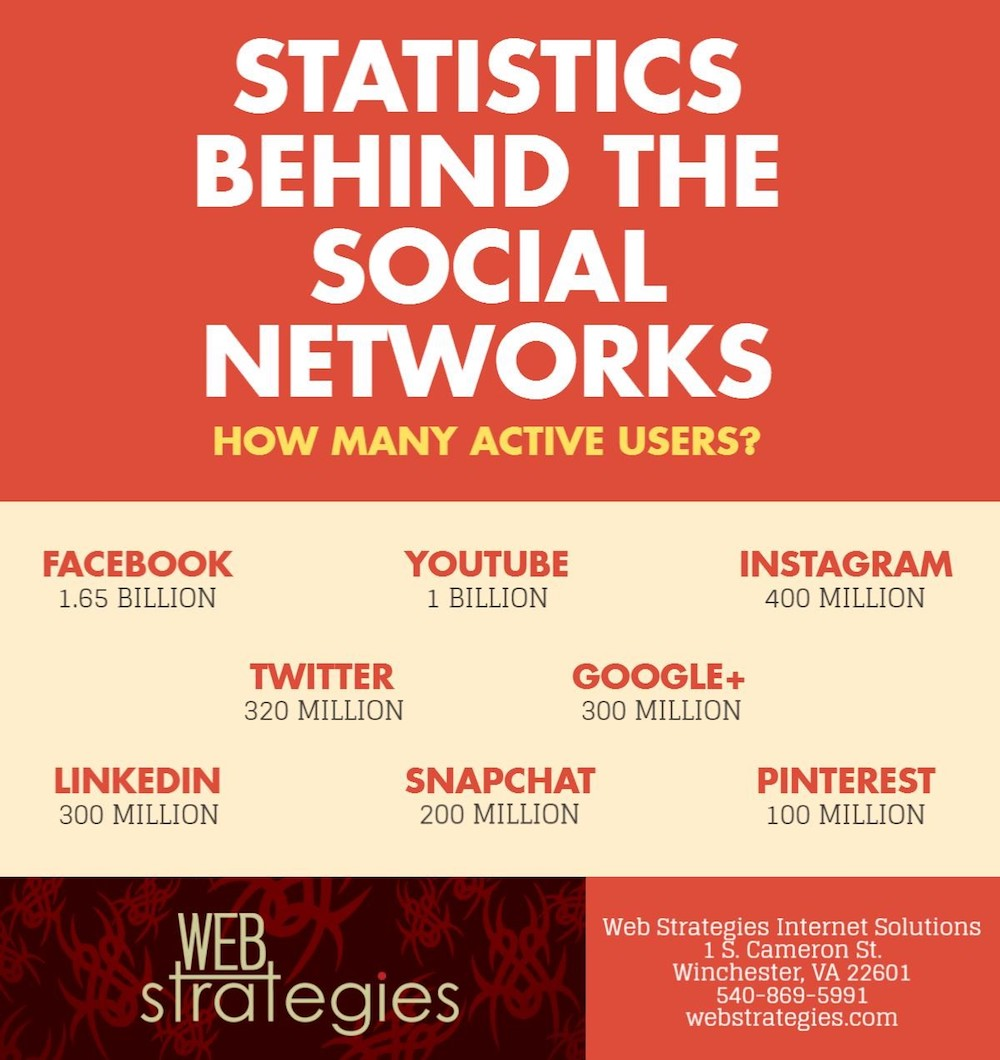 Statistics Behind the Social Networks: How Many Active Users?