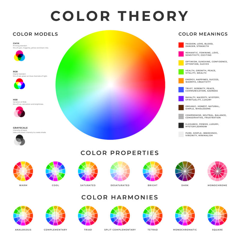 Color theory placard. Colour models, harmonies, properties and meanings memo poster design